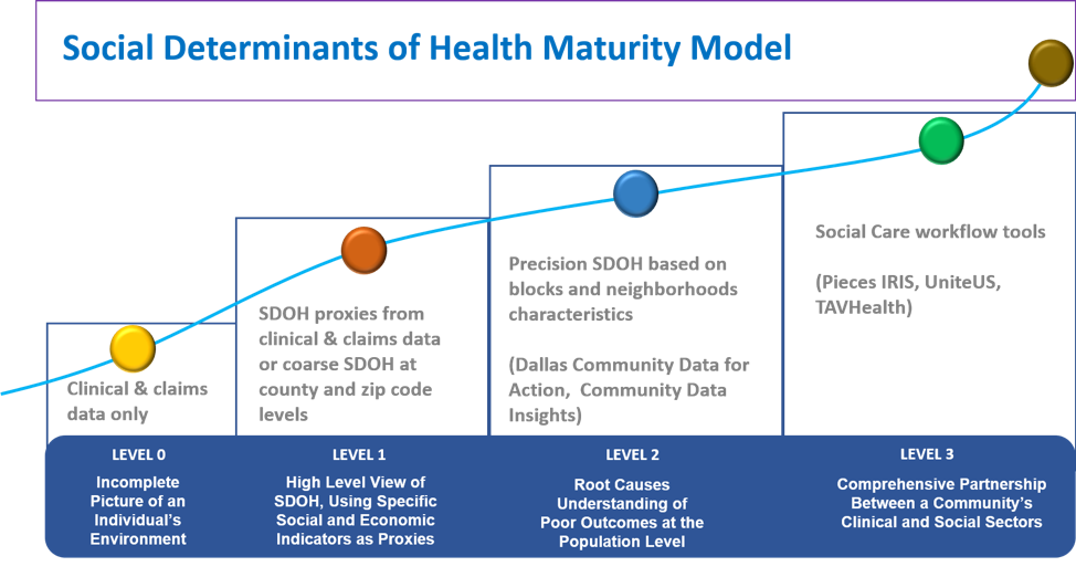 Social Determinants of Health Maturity Model