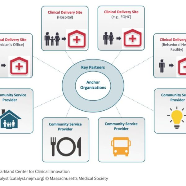 New England Journal of Medicine/Catalyst: Connected Communities of Care in Times of Crisis